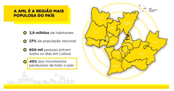 Mobilidade na Área Metropolitana de Lisboa